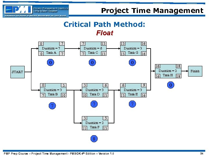 Project Time Management Critical Path Method: Float 7 0 Duration = 7 0 Task