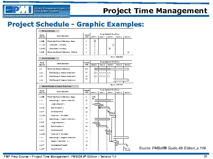 Project Time Management Project Schedule - Graphic Examples: Source: PMBo. K® Guide, 4 th