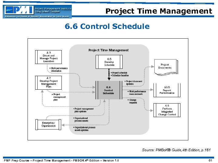 Project Time Management 6. 6 Control Schedule Source: PMBo. K® Guide, 4 th Edition,