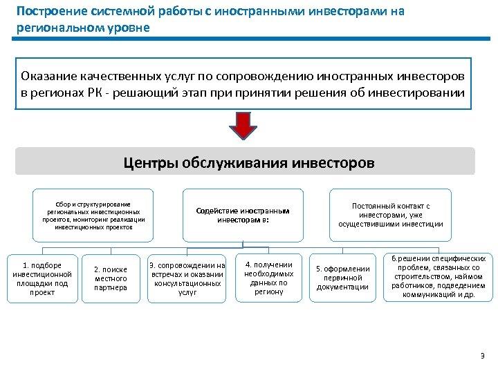 Построение системной работы с иностранными инвесторами на региональном уровне Оказание качественных услуг по сопровождению