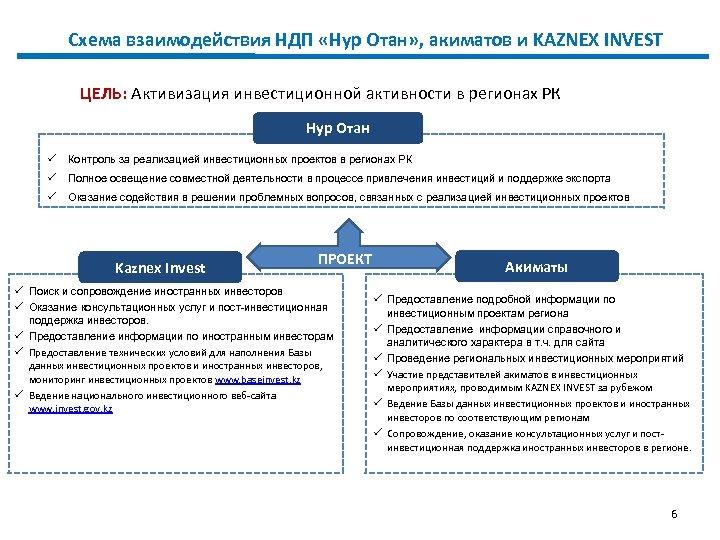 Схема взаимодействия НДП «Нур Отан» , акиматов и KAZNEX INVEST ЦЕЛЬ: Активизация инвестиционной активности
