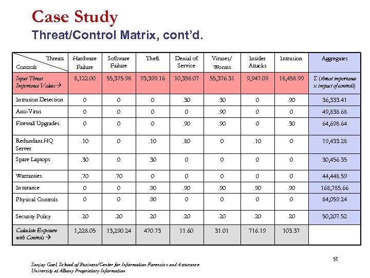 Case Study Threat/Control Matrix, cont'd. Threats Hardware Failure Software Failure Theft Denial of Service