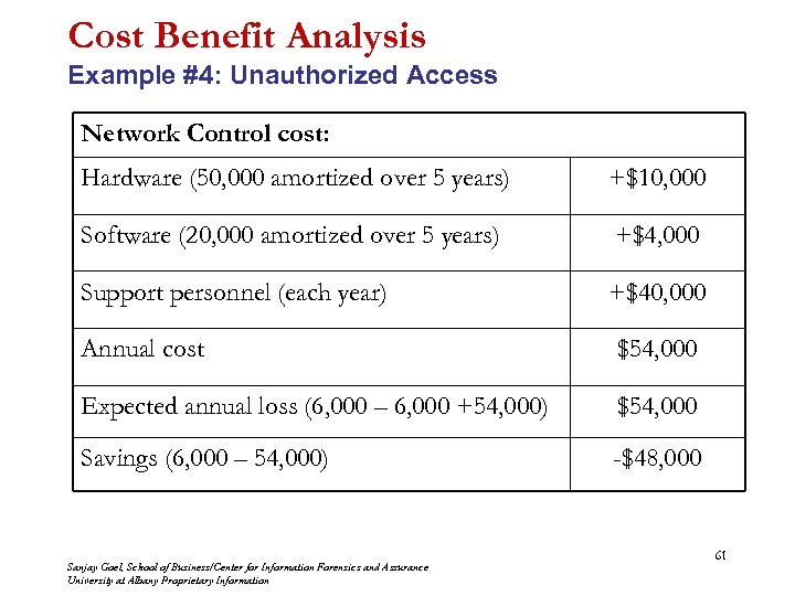 Cost Benefit Analysis Example #4: Unauthorized Access Network Control cost: Hardware (50, 000 amortized