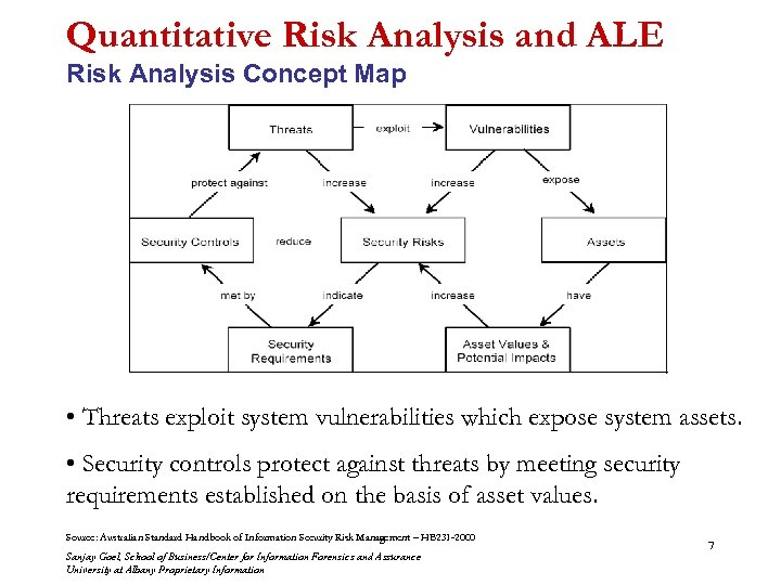 Quantitative Risk Analysis and ALE Risk Analysis Concept Map • Threats exploit system vulnerabilities