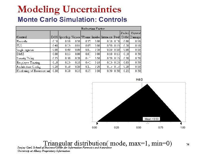 Modeling Uncertainties Monte Carlo Simulation: Controls Triangular distribution( mode, max=1, min=0) Sanjay Goel, School