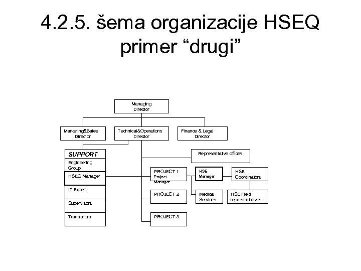 "4. 2. 5. šema organizacije HSEQ primer ""drugi"" Managing Director Marketing&Sales Director Technical&Operations Director"