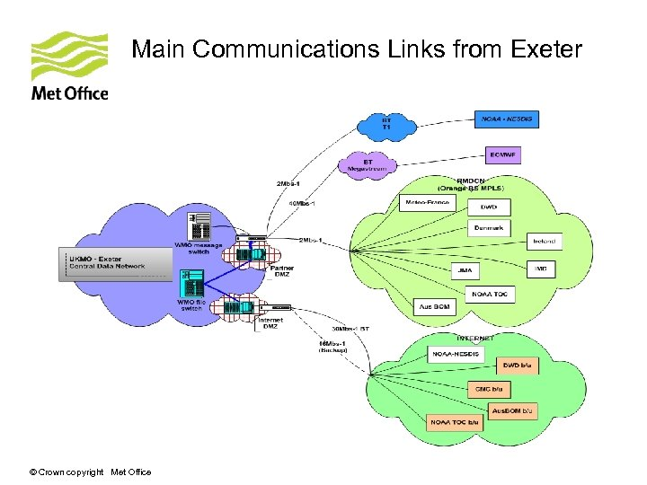Main Communications Links from Exeter © Crown copyright Met Office