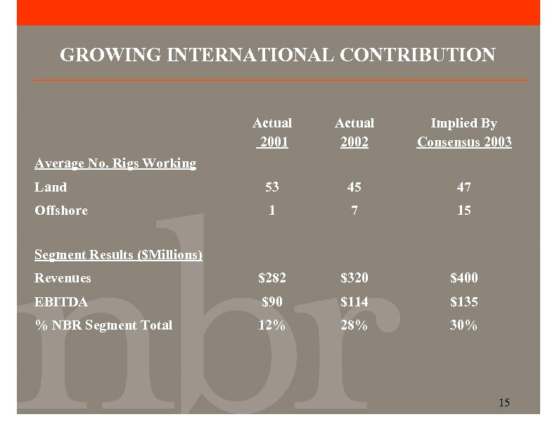 GROWING INTERNATIONAL CONTRIBUTION Actual 2001 Actual 2002 Implied By Consensus 2003 Land 53 45
