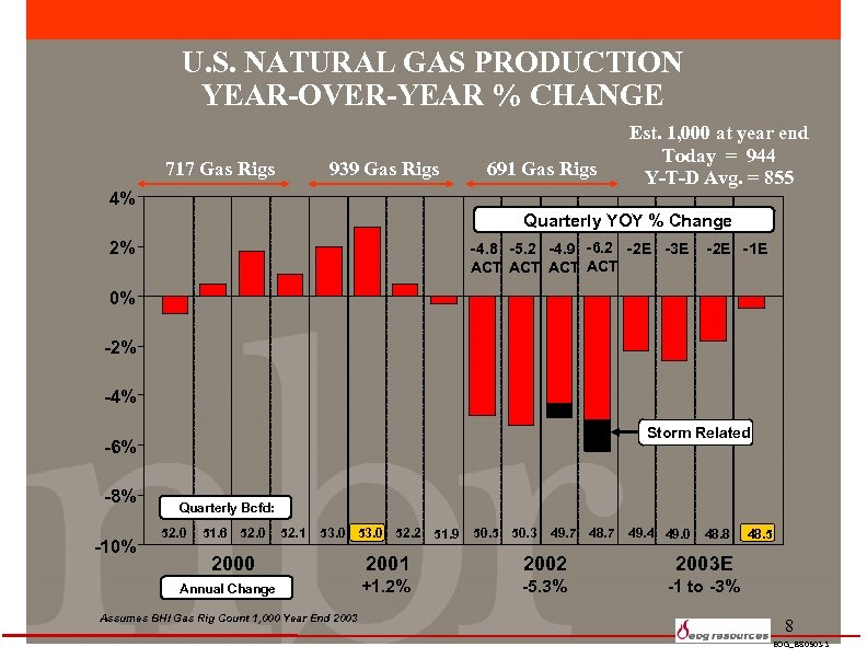 U. S. NATURAL GAS PRODUCTION YEAR-OVER-YEAR % CHANGE 717 Gas Rigs 939 Gas Rigs