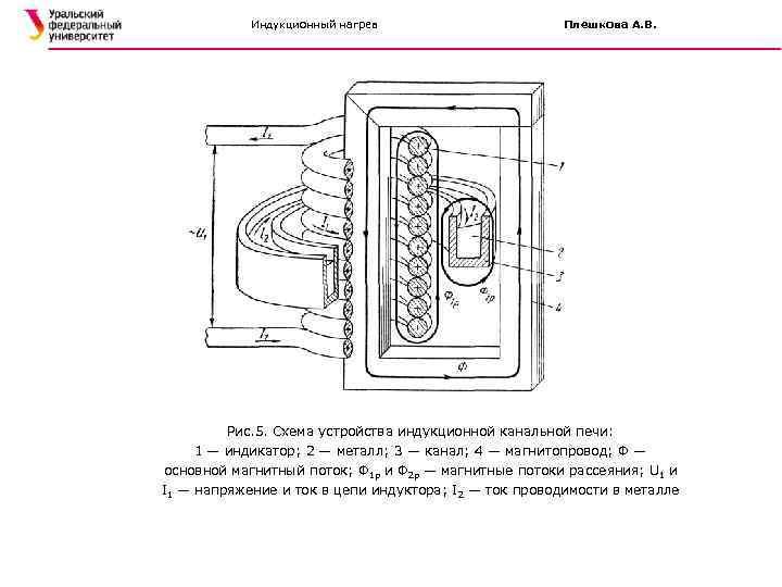 Индукционный нагрев Плешкова А. В. Рис. 5. Схема устройства индукционной канальной печи: 1 —