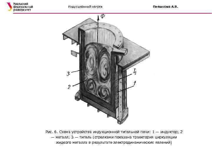 Индукционный нагрев Плешкова А. В. Рис. 6. Схема устройства индукционной тигельной печи: 1 —