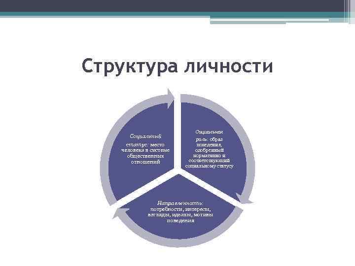 Структура личности Социальный статус: место человека в системе общественных отношений Социальная роль: образ поведения,