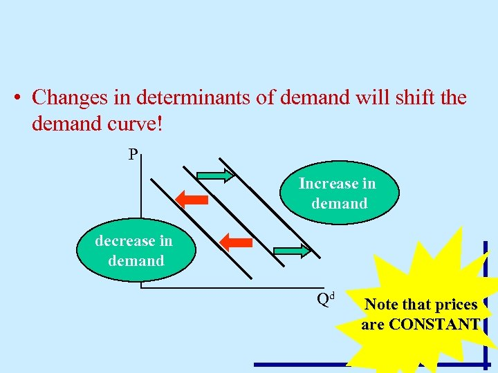 • Changes in determinants of demand will shift the demand curve! P Increase