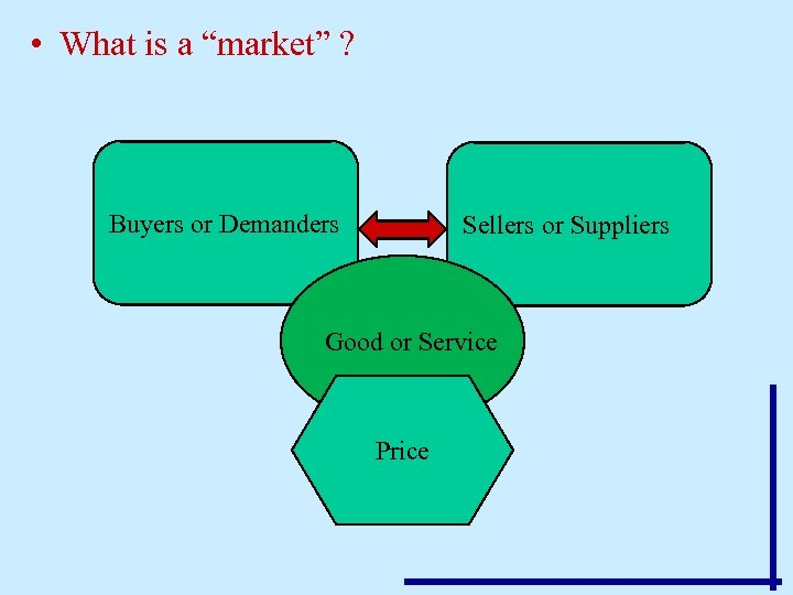 """• What is a """"market"""" ? Buyers or Demanders Sellers or Suppliers Good"""