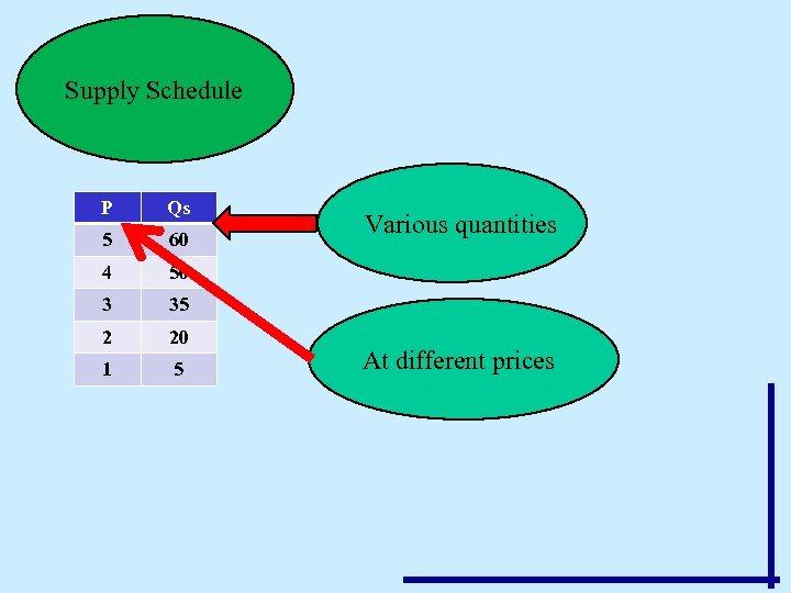 Supply Schedule P Qs 5 60 4 50 3 35 2 20 1 5