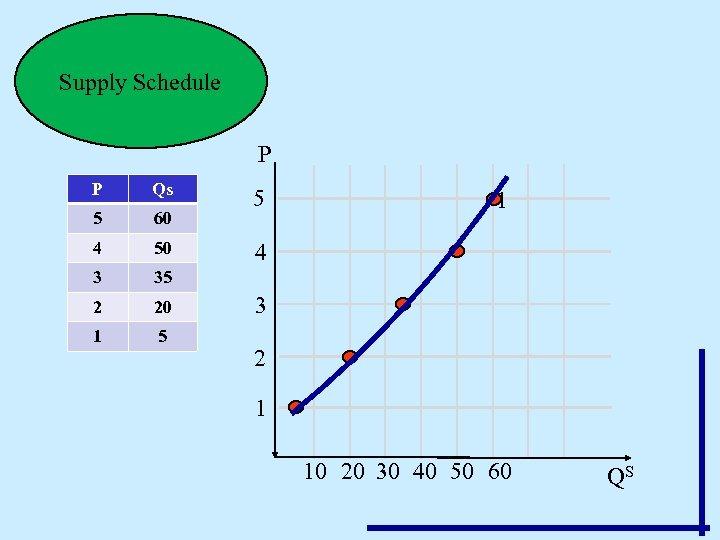 Supply Schedule P P Qs 5 60 4 50 3 35 2 20 1