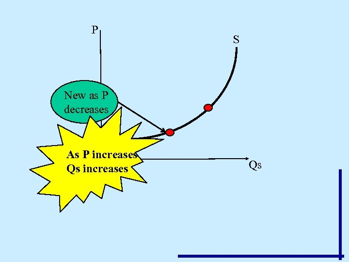 P S New as P decreases As P increases Qs