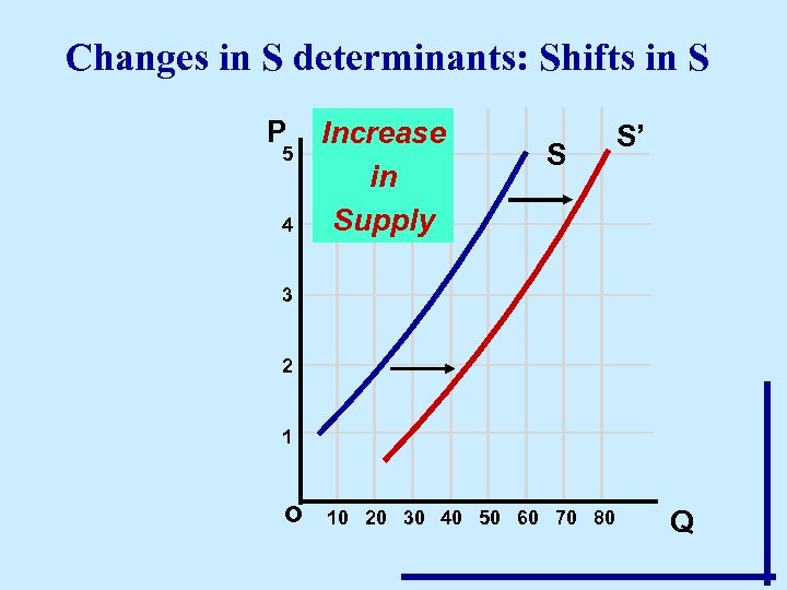 Changes in S determinants: Shifts in S P 5 4 Increase in Supply S