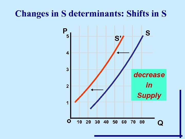 Changes in S determinants: Shifts in S P 5 S S' 4 3 2
