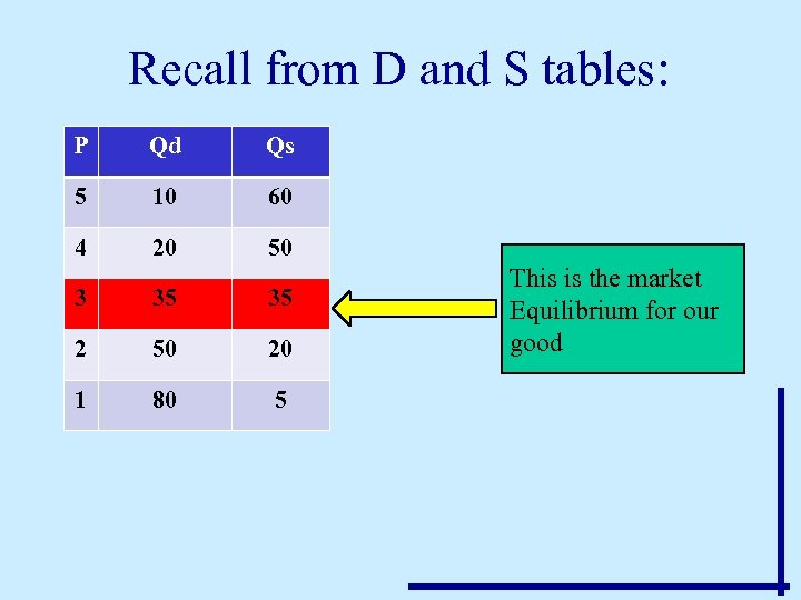 Recall from D and S tables: P Qd Qs 5 10 60 4 20