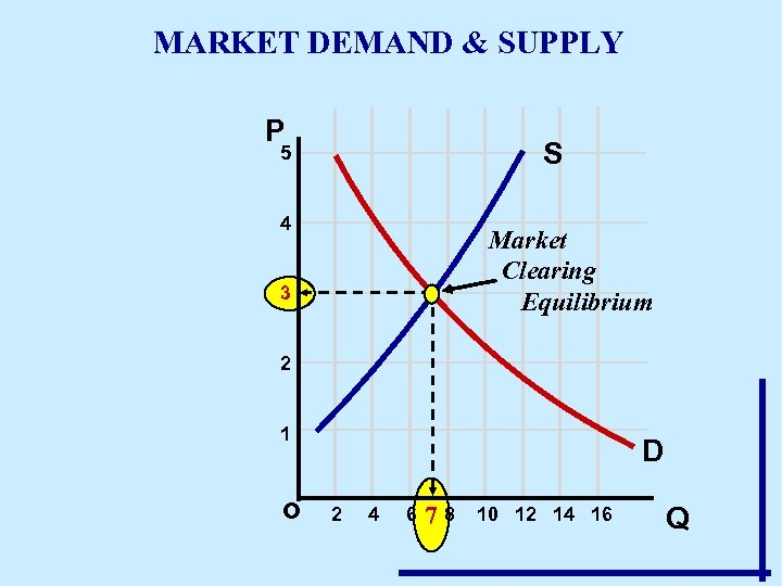 MARKET DEMAND & SUPPLY P S 5 4 Market Clearing Equilibrium 3 2 1
