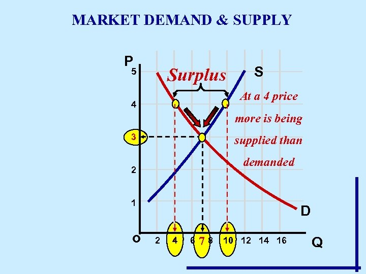 MARKET DEMAND & SUPPLY P Surplus 5 S At a 4 price 4 more