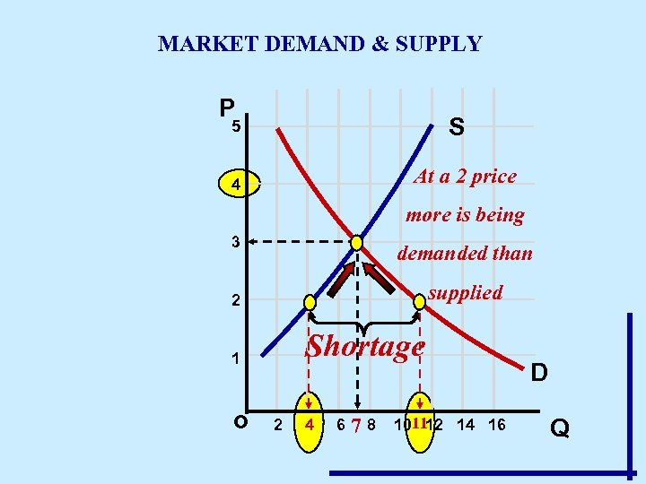 MARKET DEMAND & SUPPLY P S 5 At a 2 price 4 more is