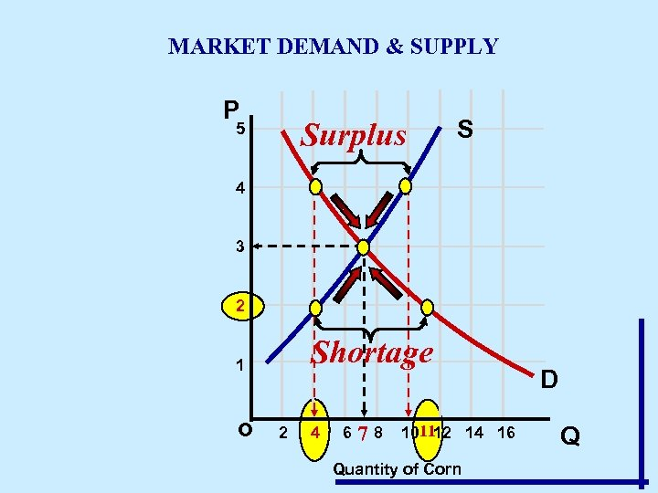 MARKET DEMAND & SUPPLY P Surplus 5 S 4 3 2 Shortage 1 o