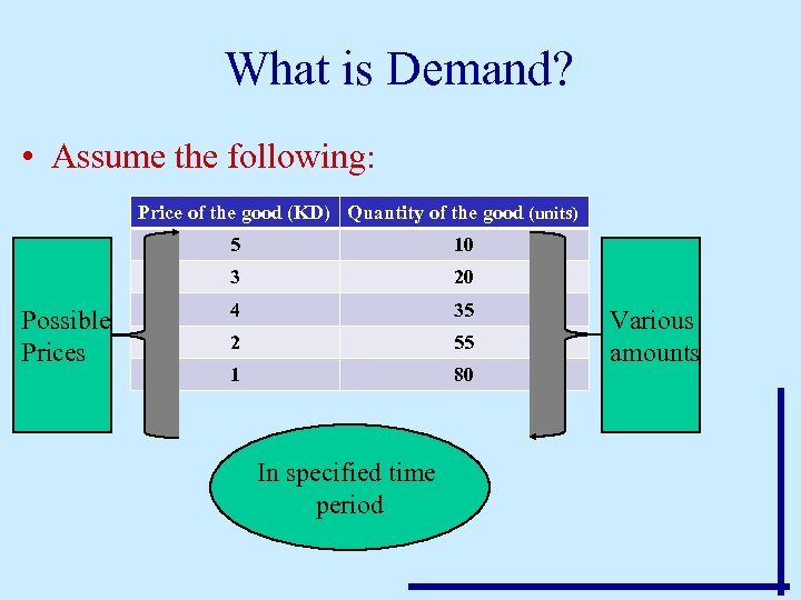 What is Demand? • Assume the following: Price of the good (KD) Quantity of