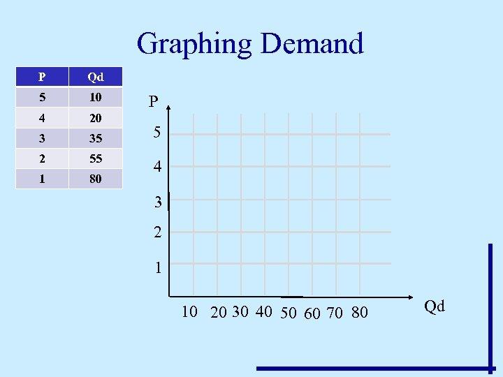 Graphing Demand P Qd 5 10 4 20 3 35 2 55 1 80