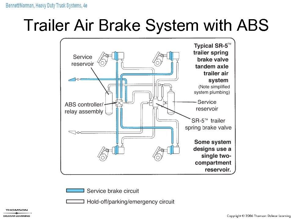 Trailer Air Brake System with ABS