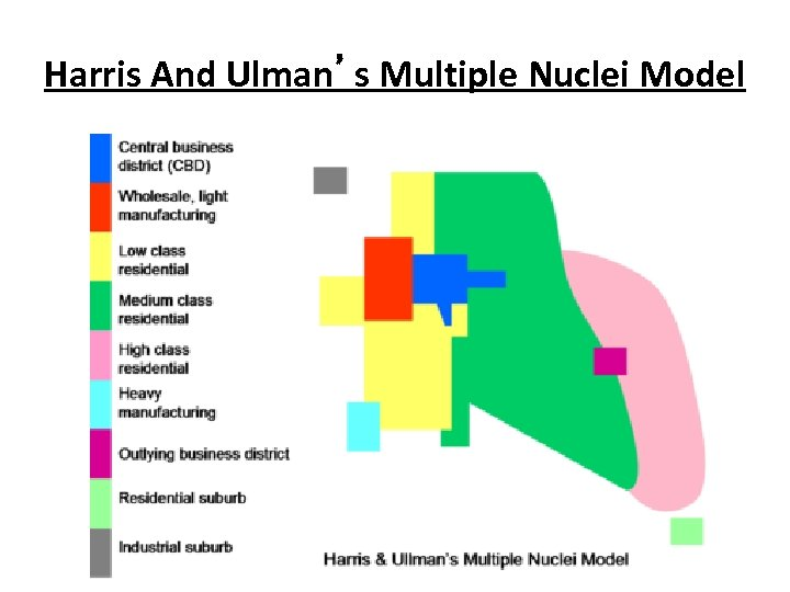 Harris And Ulman's Multiple Nuclei Model