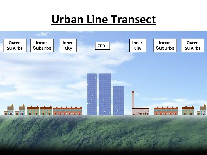 Urban Line Transect Outer Suburbs Inner City CBD Inner City Inner Suburbs Outer Suburbs