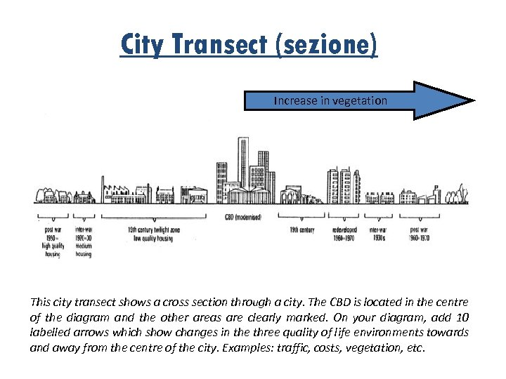 City Transect (sezione) Increase in vegetation This city transect shows a cross section through
