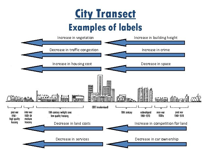 City Transect Examples of labels Increase in vegetation Decrease in traffic congestion Increase in