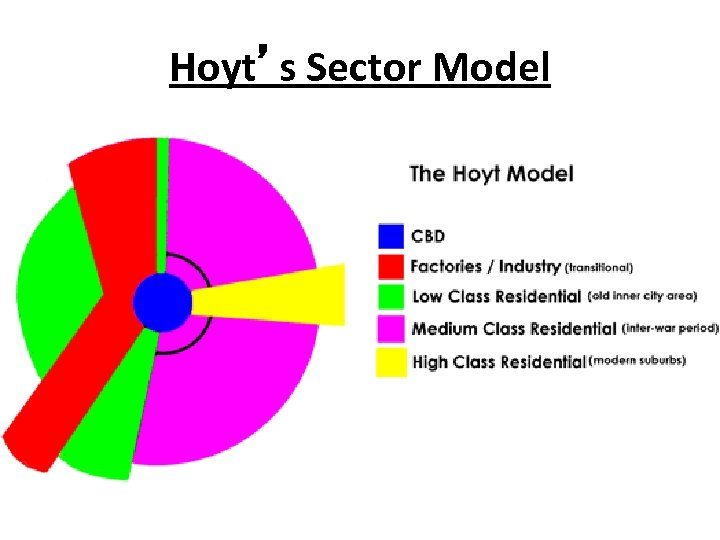 Hoyt's Sector Model