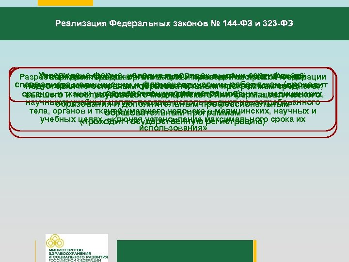 Реализация Федеральных законов № 144 -ФЗ и 323 -ФЗ Утвержденапорядок условия и порядок выдачи