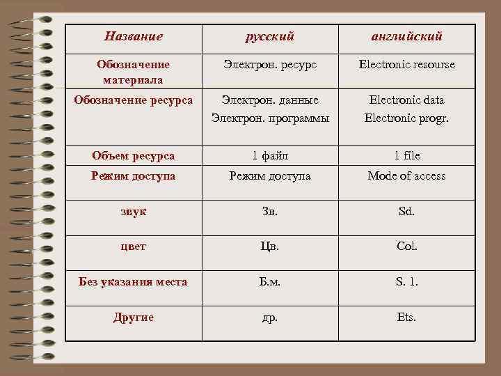 Название русский английский Обозначение материала Электрон. ресурс Electronic resourse Обозначение ресурса Электрон. данные Электрон.