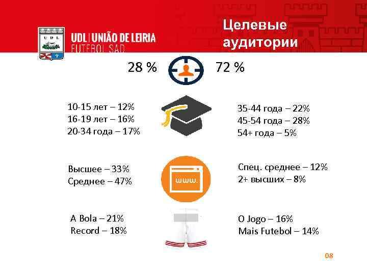 Целевые аудитории 28 % 72 % 10 -15 лет – 12% 16 -19 лет
