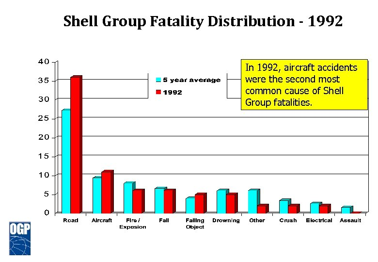 Shell Group Fatality Distribution - 1992 In 1992, aircraft accidents were the second most