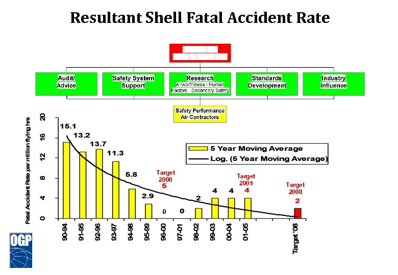Resultant Shell Fatal Accident Rate Target 2000 0 Target 2005 Target 2008