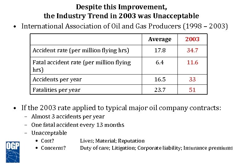 Despite this Improvement, the Industry Trend in 2003 was Unacceptable • International Association of