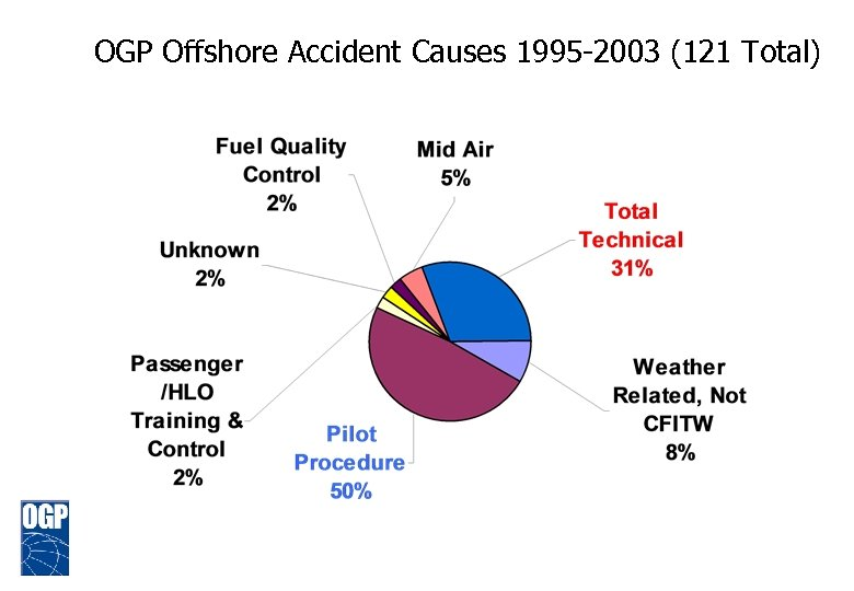 OGP Offshore Accident Causes 1995 -2003 (121 Total)