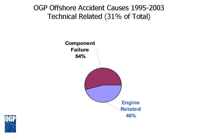 OGP Offshore Accident Causes 1995 -2003 Technical Related (31% of Total)