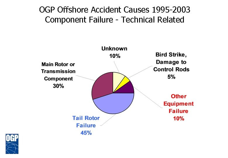 OGP Offshore Accident Causes 1995 -2003 Component Failure - Technical Related