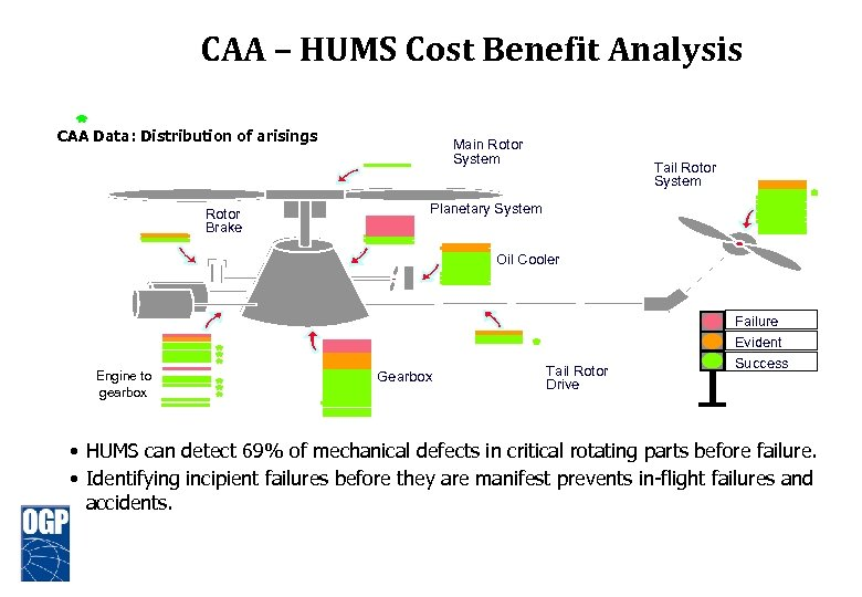 CAA – HUMS Cost Benefit Analysis CAA Data: Distribution of arisings Rotor Brake Main