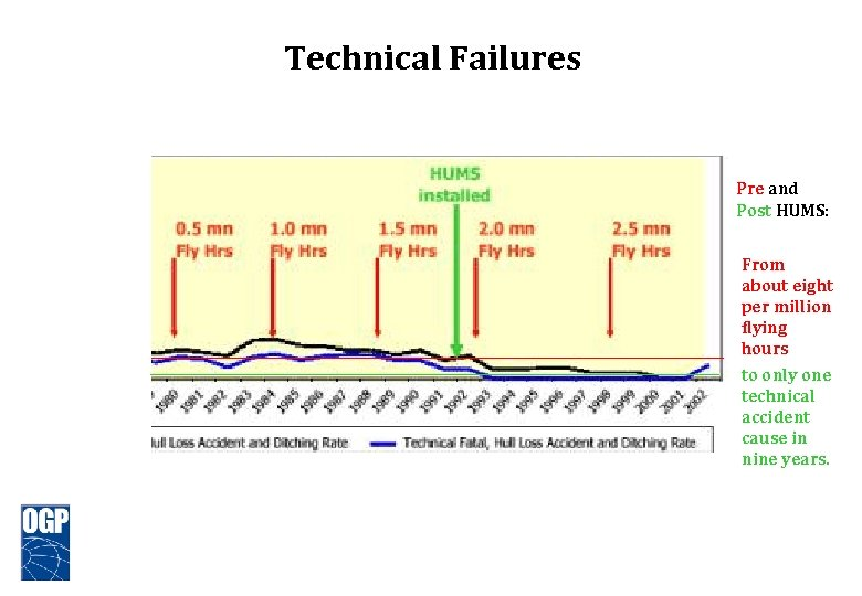 Technical Failures Pre and Post HUMS: From about eight per million flying hours to