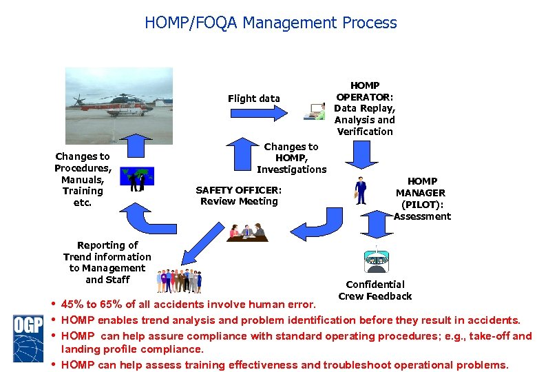 HOMP/FOQA Management Process Flight data Changes to Procedures, Manuals, Training etc. Reporting of Trend