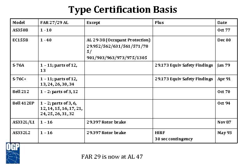 Type Certification Basis Model FAR 27/29 AL Except Plus Date AS 350 B 1