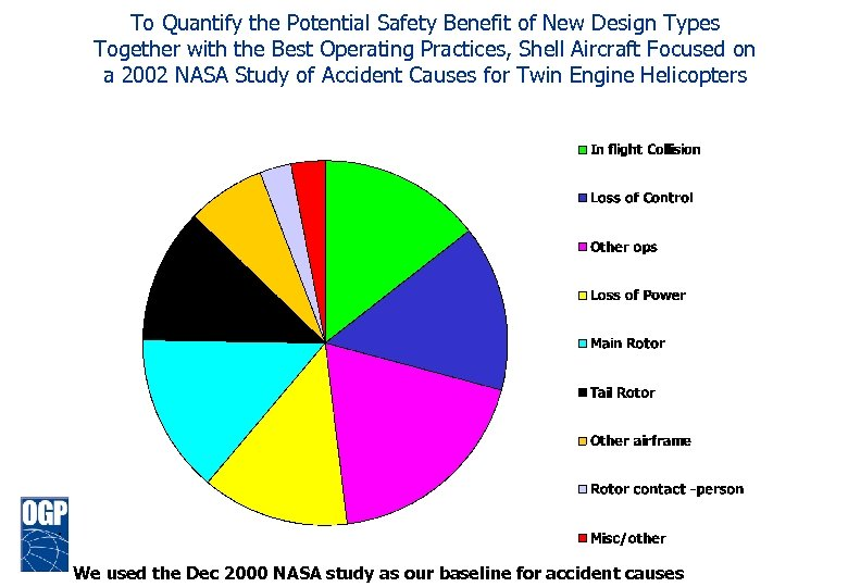To Quantify the Potential Safety Benefit of New Design Types Together with the Best